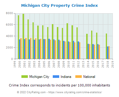 Michigan City Property Crime vs. State and National Per Capita