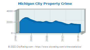 Michigan City Property Crime