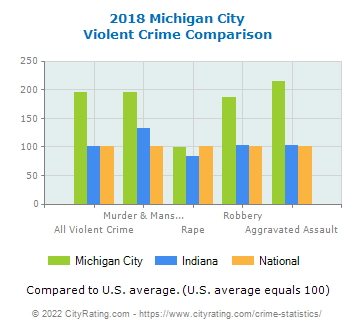 Michigan City Violent Crime vs. State and National Comparison