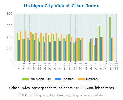 Michigan City Violent Crime vs. State and National Per Capita