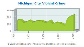 Michigan City Violent Crime