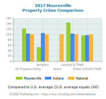 Mooresville Property Crime vs. State and National Comparison