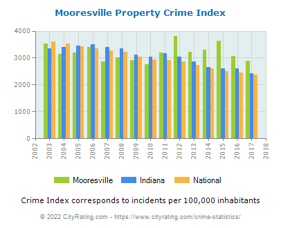 Mooresville Property Crime vs. State and National Per Capita