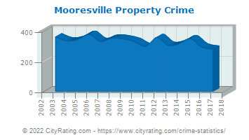 Mooresville Property Crime