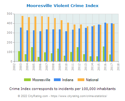 Mooresville Violent Crime vs. State and National Per Capita