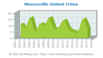 Mooresville Violent Crime