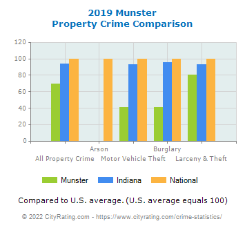 Munster Property Crime vs. State and National Comparison