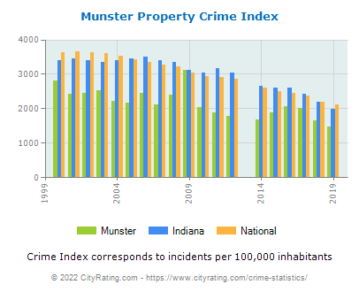 Munster Property Crime vs. State and National Per Capita