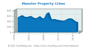 Munster Property Crime