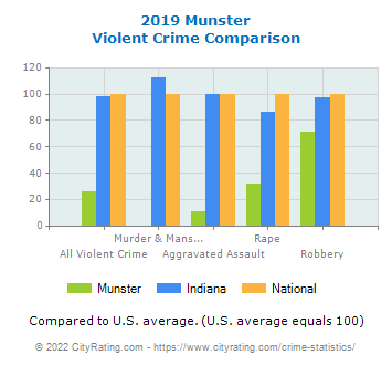Munster Violent Crime vs. State and National Comparison