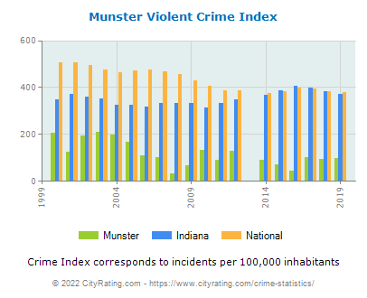 Munster Violent Crime vs. State and National Per Capita