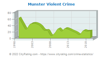 Munster Violent Crime