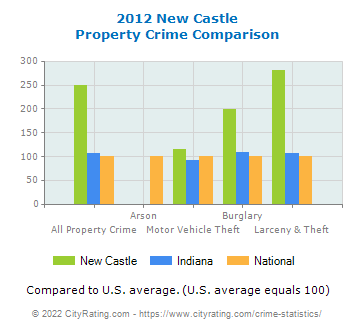 New Castle Property Crime vs. State and National Comparison