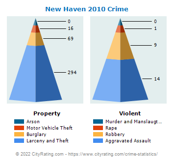 New Haven Crime 2010