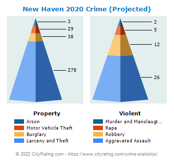 New Haven Crime 2020