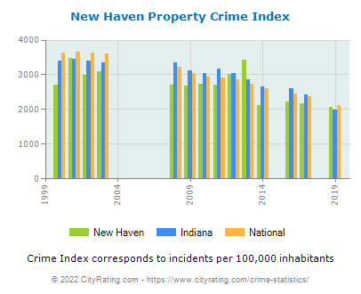 New Haven Property Crime vs. State and National Per Capita