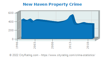 New Haven Property Crime