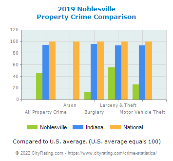 Noblesville Property Crime vs. State and National Comparison