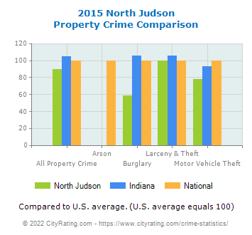 North Judson Property Crime vs. State and National Comparison