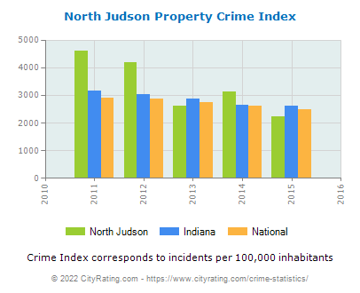 North Judson Property Crime vs. State and National Per Capita