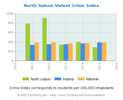North Judson Violent Crime vs. State and National Per Capita