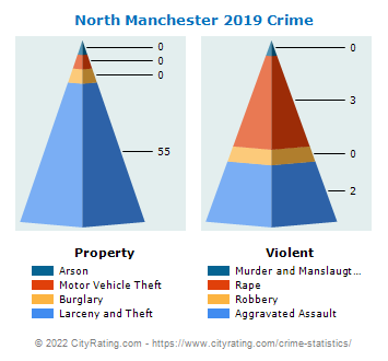 North Manchester Crime 2019