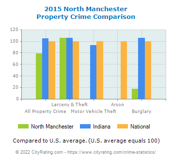 North Manchester Property Crime vs. State and National Comparison