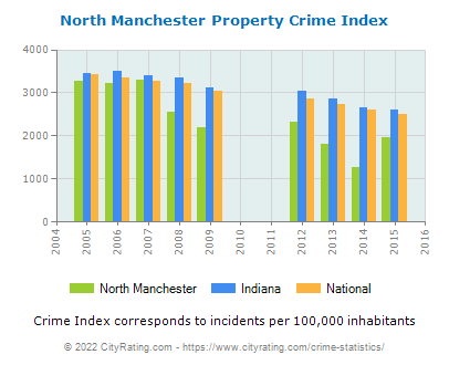 North Manchester Property Crime vs. State and National Per Capita
