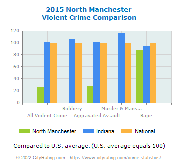 North Manchester Violent Crime vs. State and National Comparison