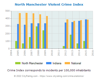 North Manchester Violent Crime vs. State and National Per Capita