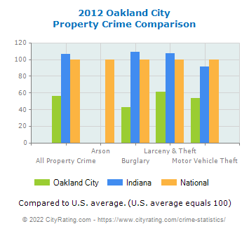 Oakland City Property Crime vs. State and National Comparison