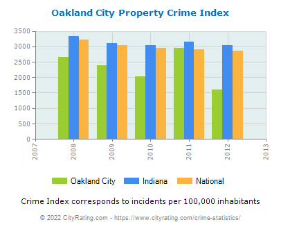 Oakland City Property Crime vs. State and National Per Capita