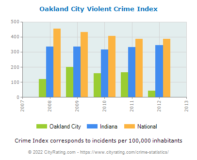 Oakland City Violent Crime vs. State and National Per Capita