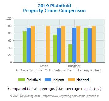 Plainfield Property Crime vs. State and National Comparison