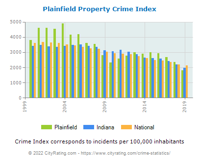 Plainfield Property Crime vs. State and National Per Capita