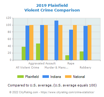 Plainfield Violent Crime vs. State and National Comparison