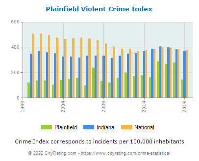 Plainfield Violent Crime vs. State and National Per Capita