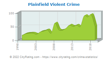 Plainfield Violent Crime