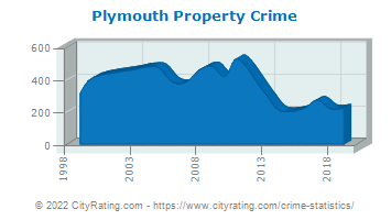 Plymouth Property Crime