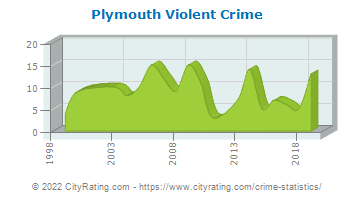 Plymouth Violent Crime
