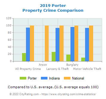 Porter Property Crime vs. State and National Comparison