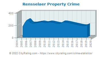Rensselaer Property Crime