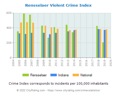 Rensselaer Violent Crime vs. State and National Per Capita