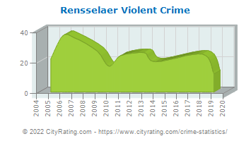 Rensselaer Violent Crime