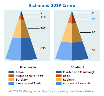 Richmond Crime 2019
