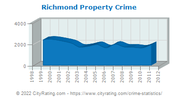Richmond Property Crime