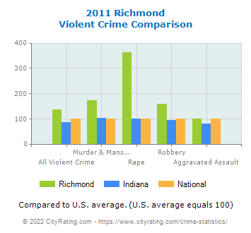Richmond Violent Crime vs. State and National Comparison