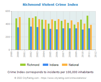 Richmond Violent Crime vs. State and National Per Capita