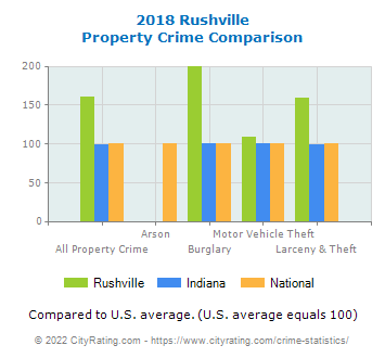 Rushville Property Crime vs. State and National Comparison