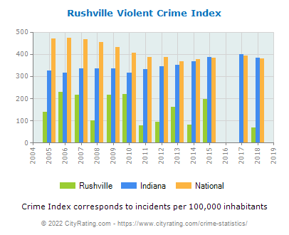 Rushville Violent Crime vs. State and National Per Capita